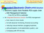 integrated electronic chain epds solution