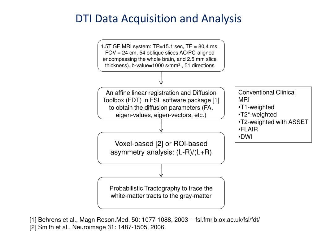 DTI Data Acquisition and Analysis
