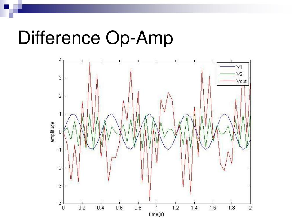 Difference Op-Amp