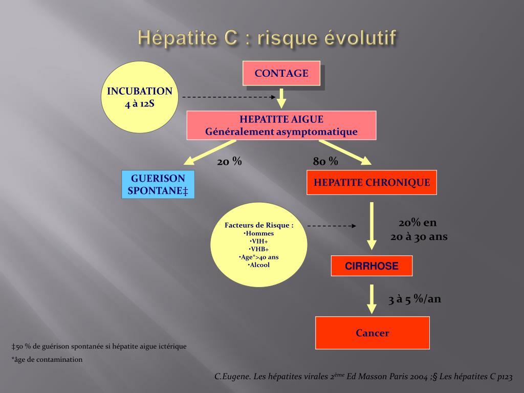 Hépatite C : risque évolutif
