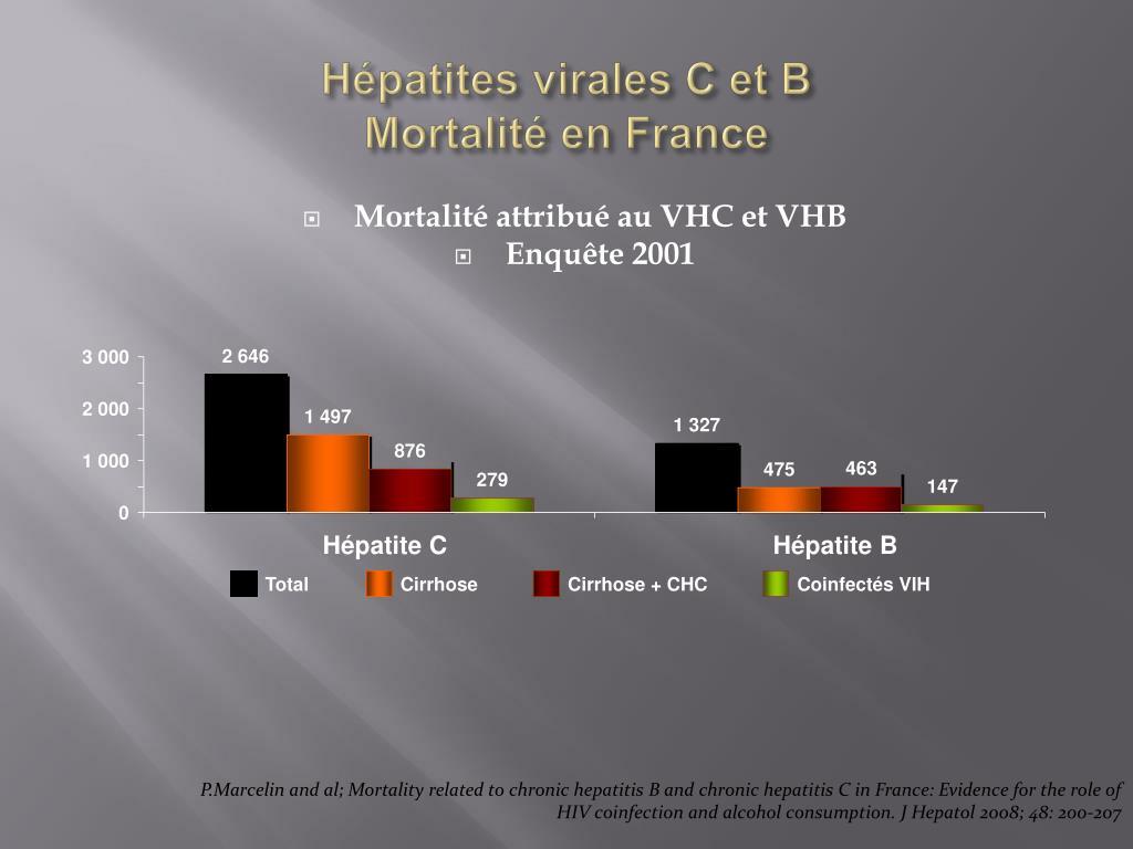 Hépatites virales C et B