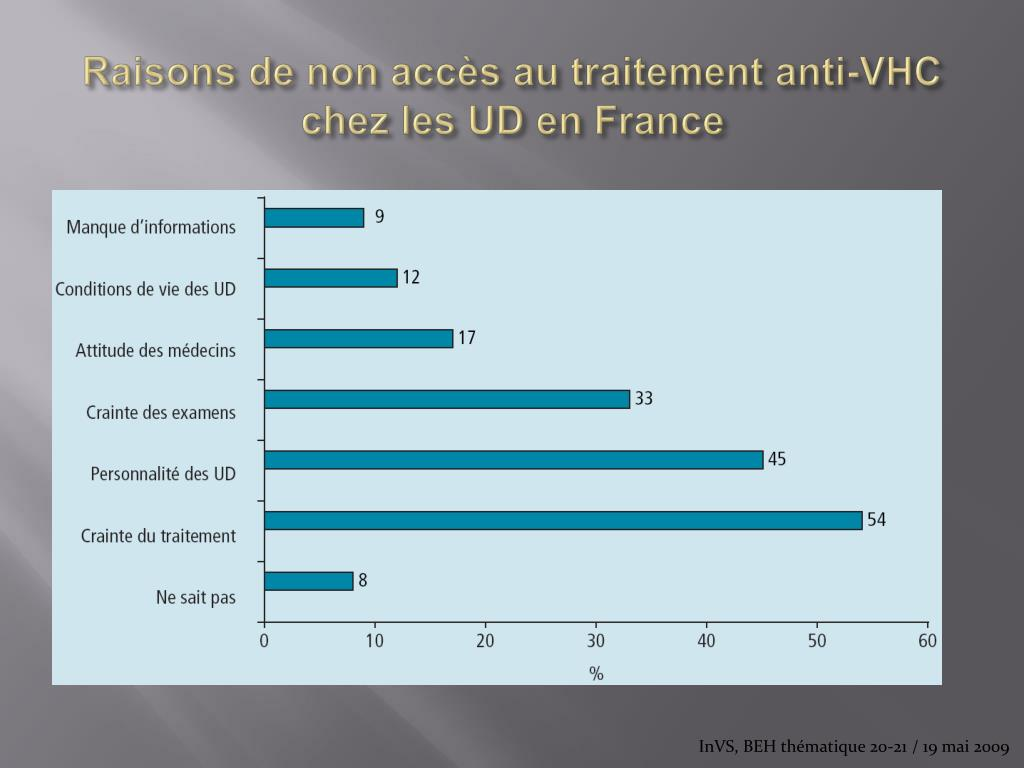 Raisons de non accès au traitement anti-VHC chez les UD en France