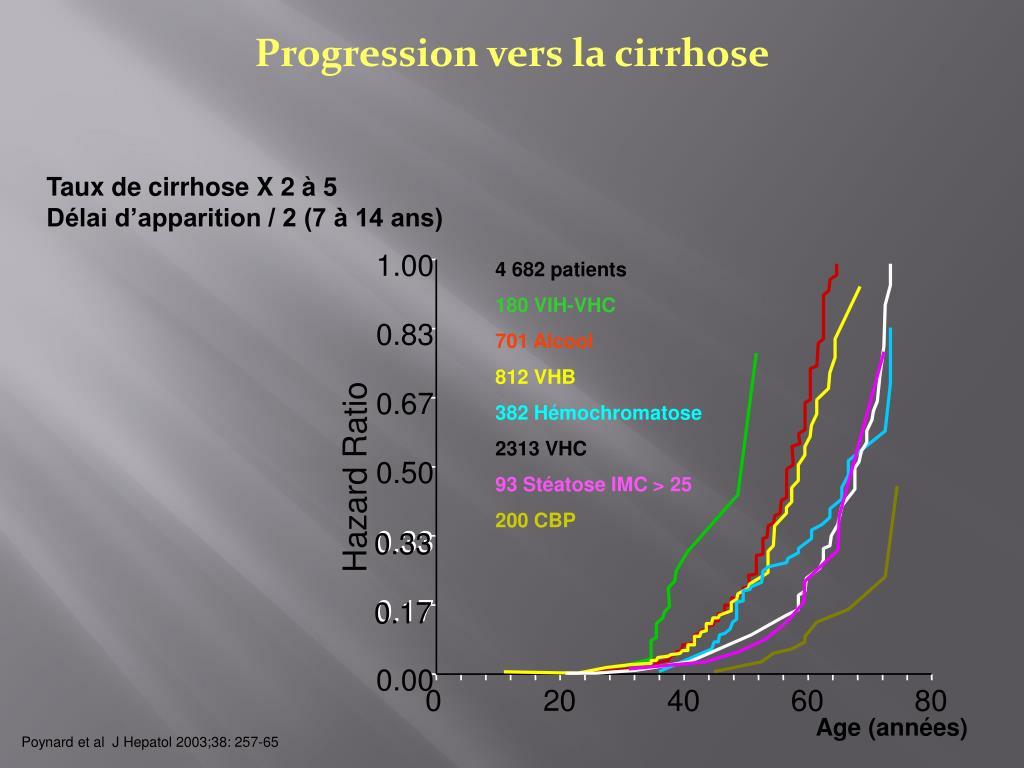 Progression vers la cirrhose