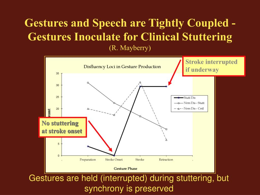 Gestures and Speech are Tightly Coupled -Gestures Inoculate for Clinical Stuttering