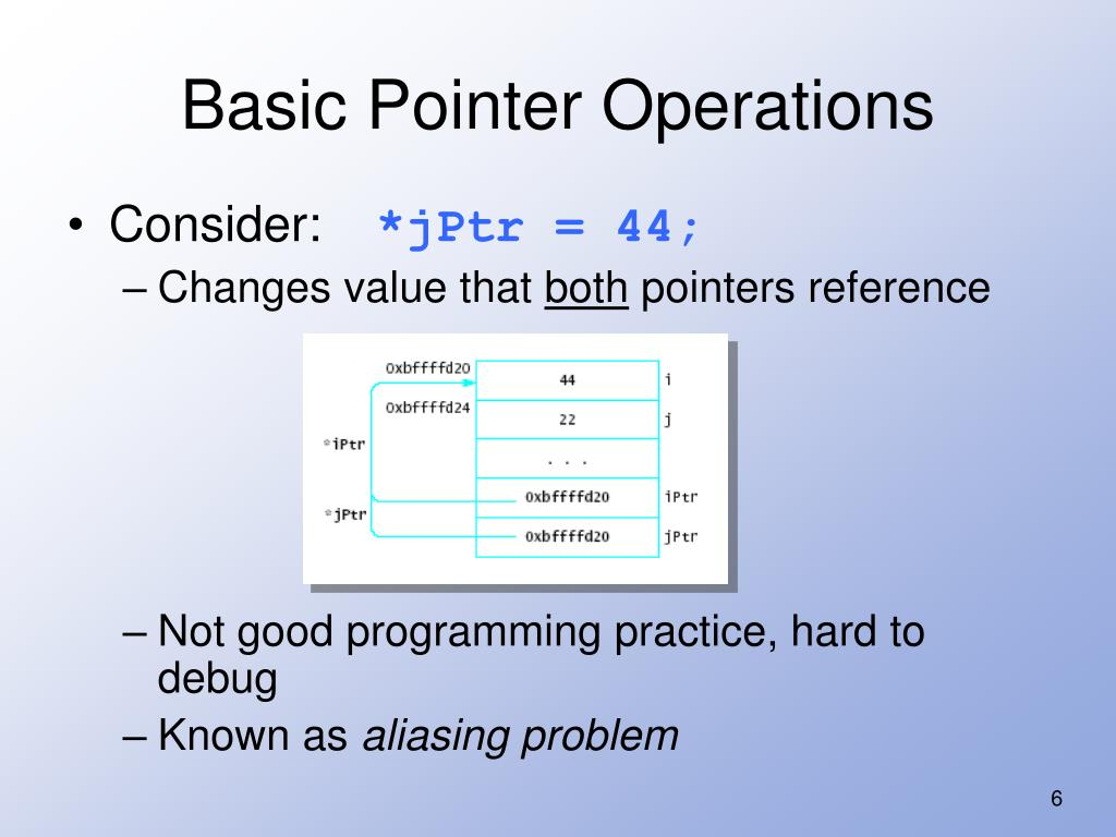 Basic Pointer Operations