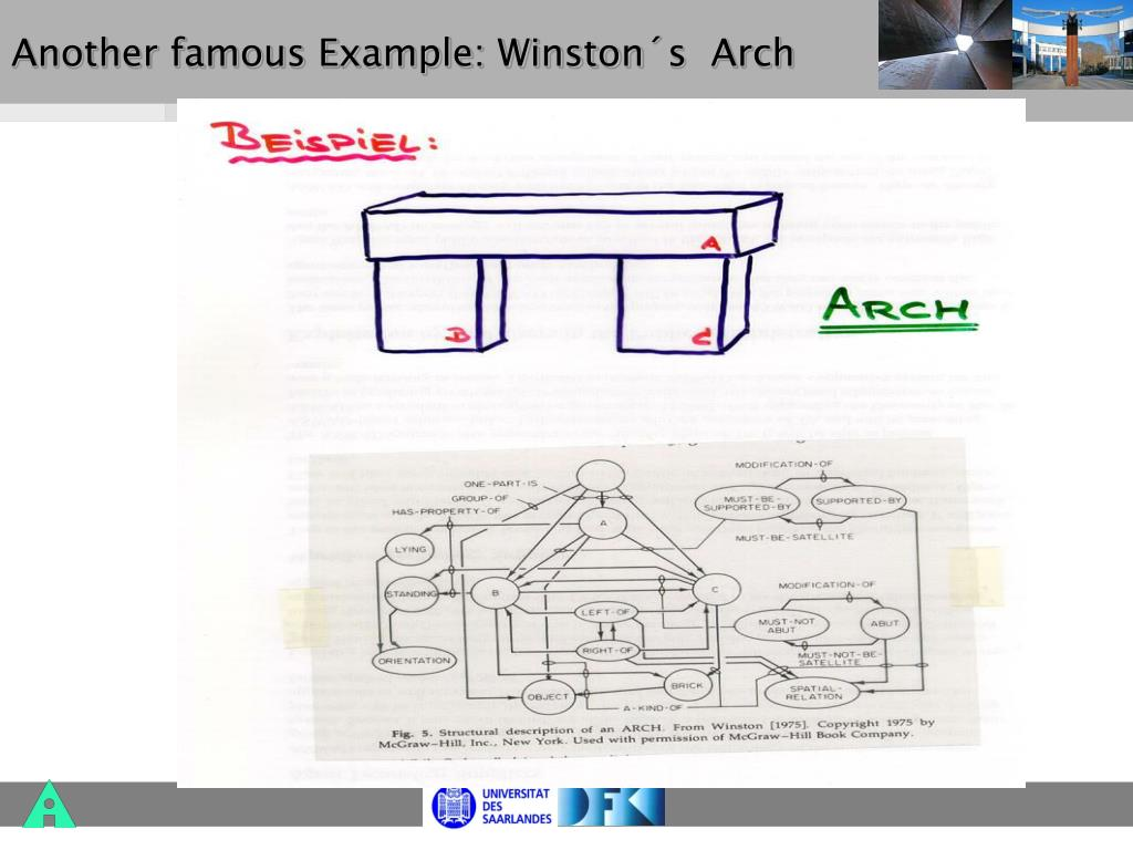 Another famous Example: Winston´s  Arch