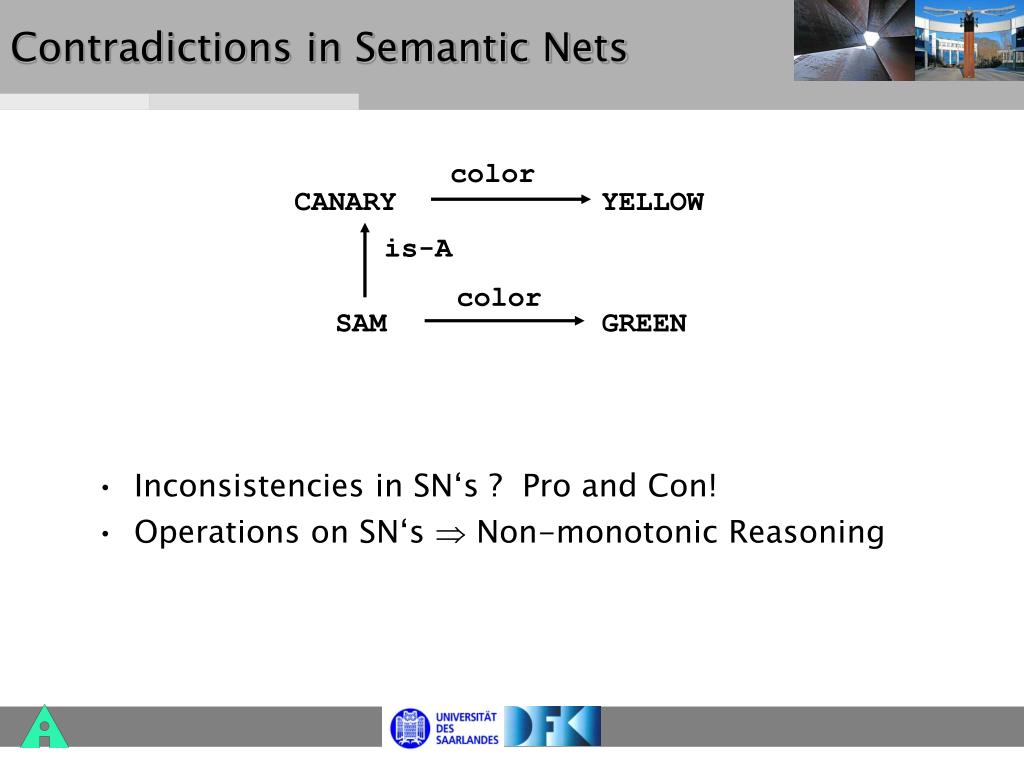 Contradictions in Semantic Nets
