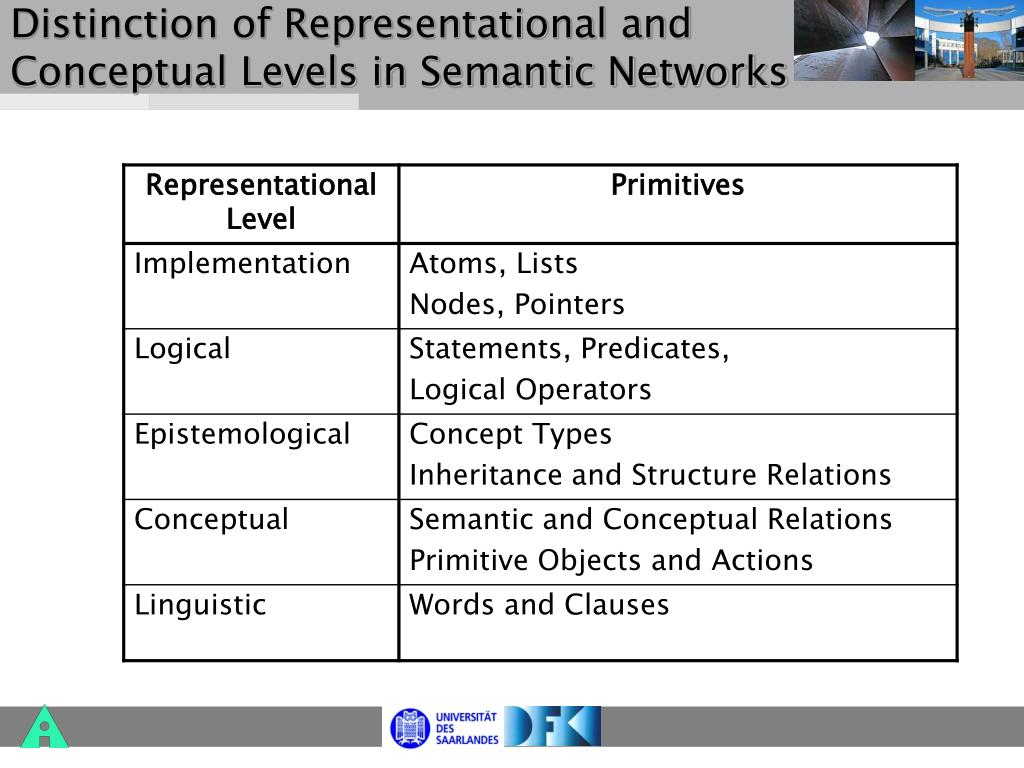 Distinction of Representational and Conceptual Levels in Semantic Networks