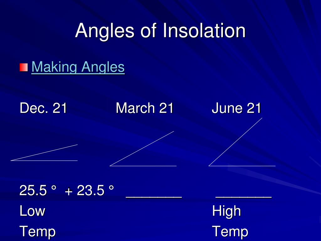 relationship between intensity of insolation and angle