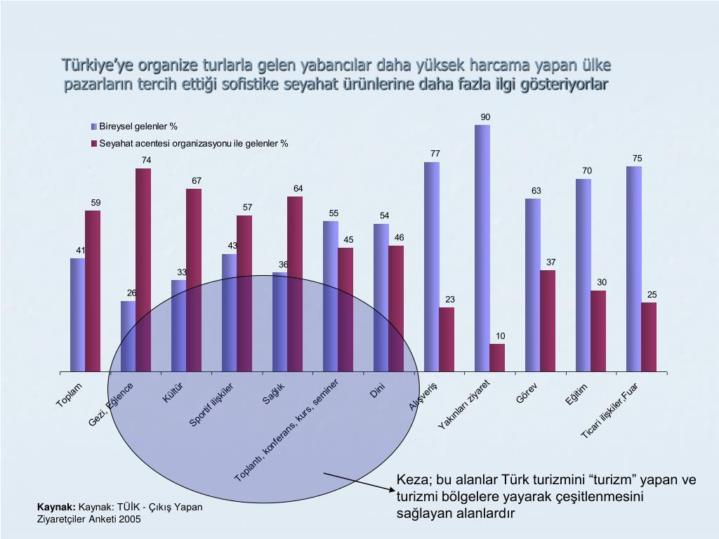 Türkiye'ye organize turlarla gelen yabancılar daha yüksek harcama yapan ülke pazarların tercih ettiği sofistike seyahat ürünlerine daha fazla ilgi gösteriyorlar
