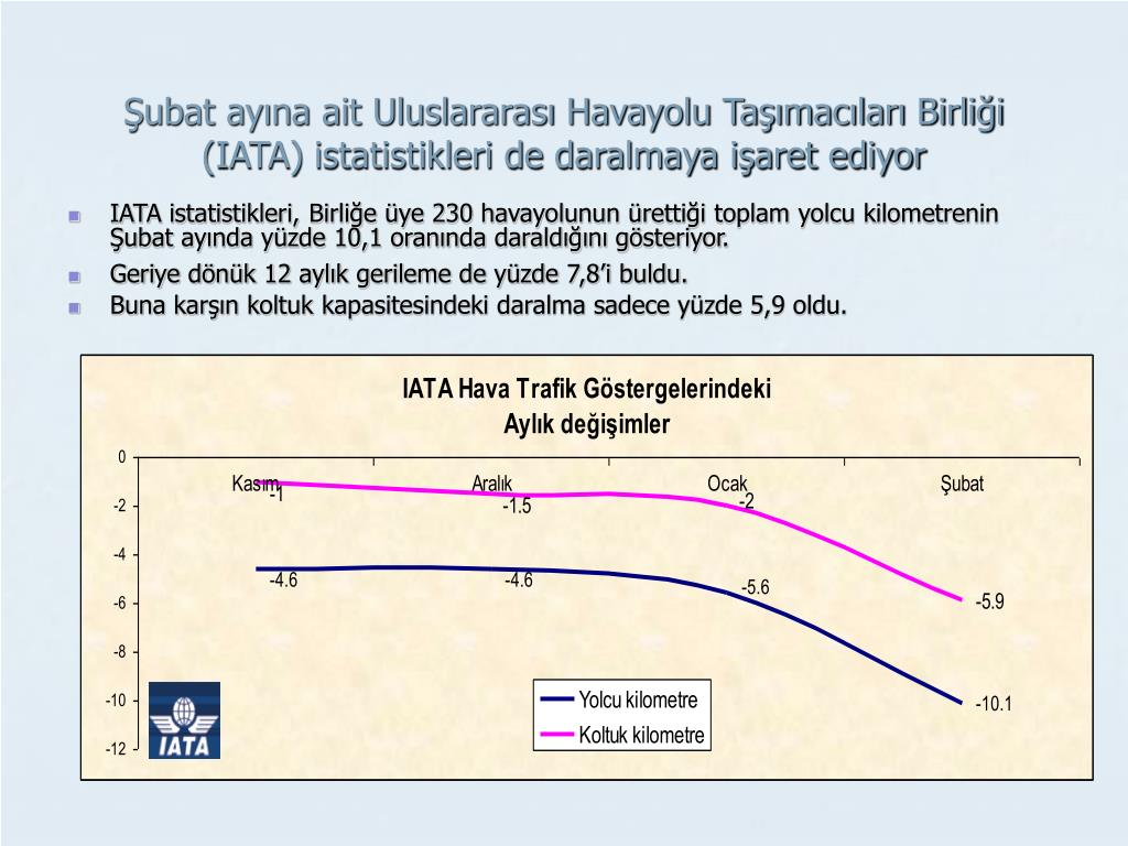 Şubat ayına ait Uluslararası Havayolu Taşımacıları Birliği (IATA) istatistikleri de daralmaya işaret ediyor