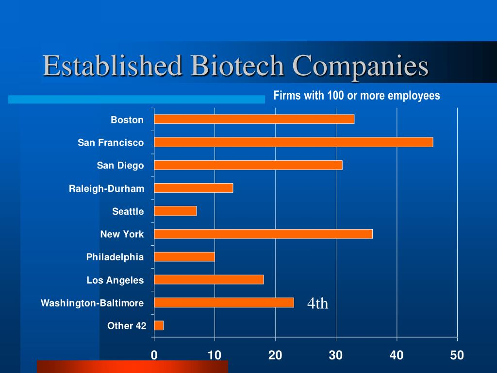 Established Biotech Companies