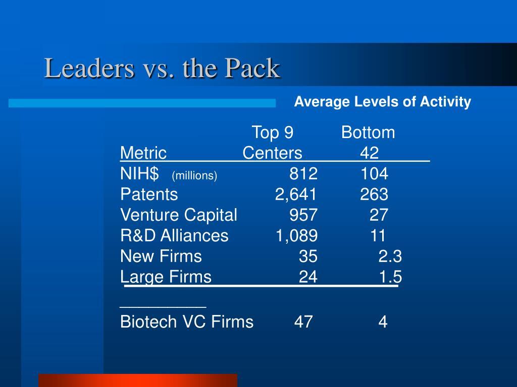Leaders vs. the Pack