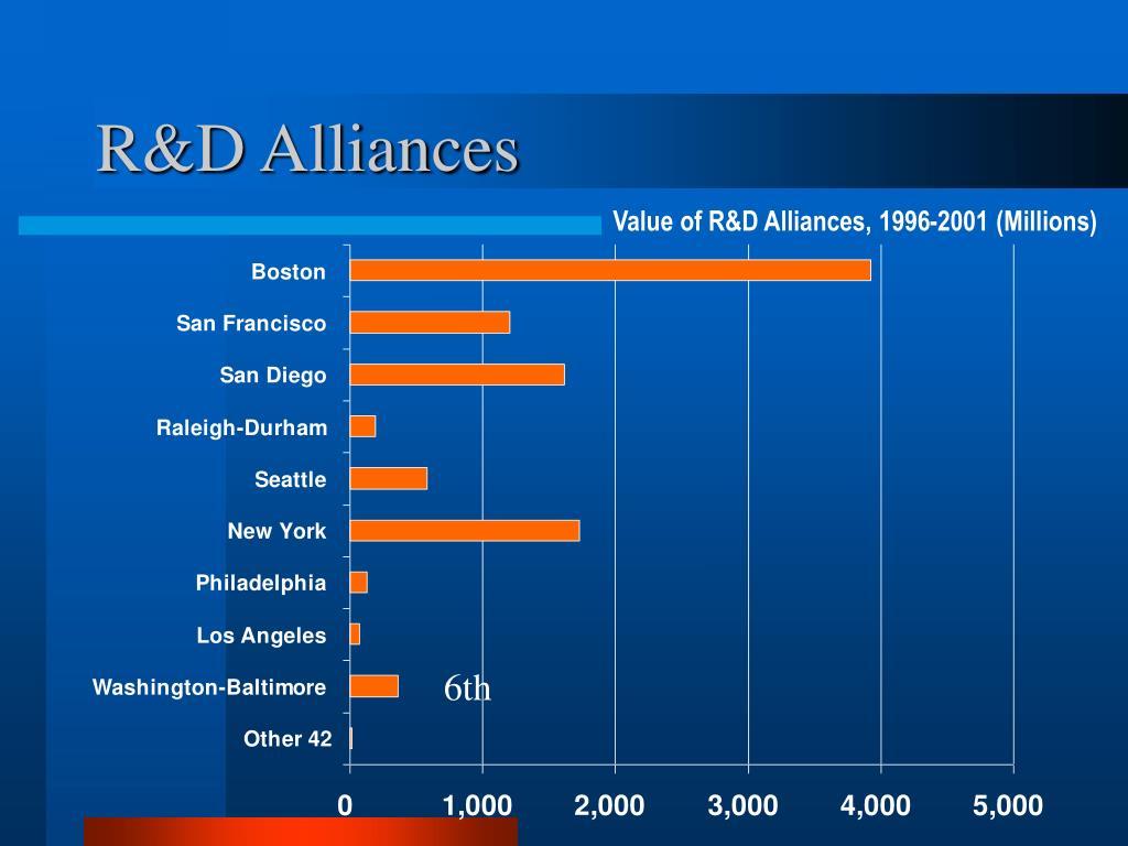 R&D Alliances
