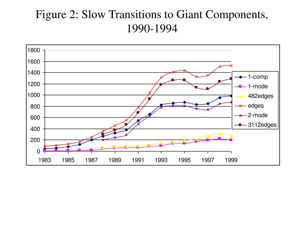 Figure 2: Slow Transitions to Giant Components,