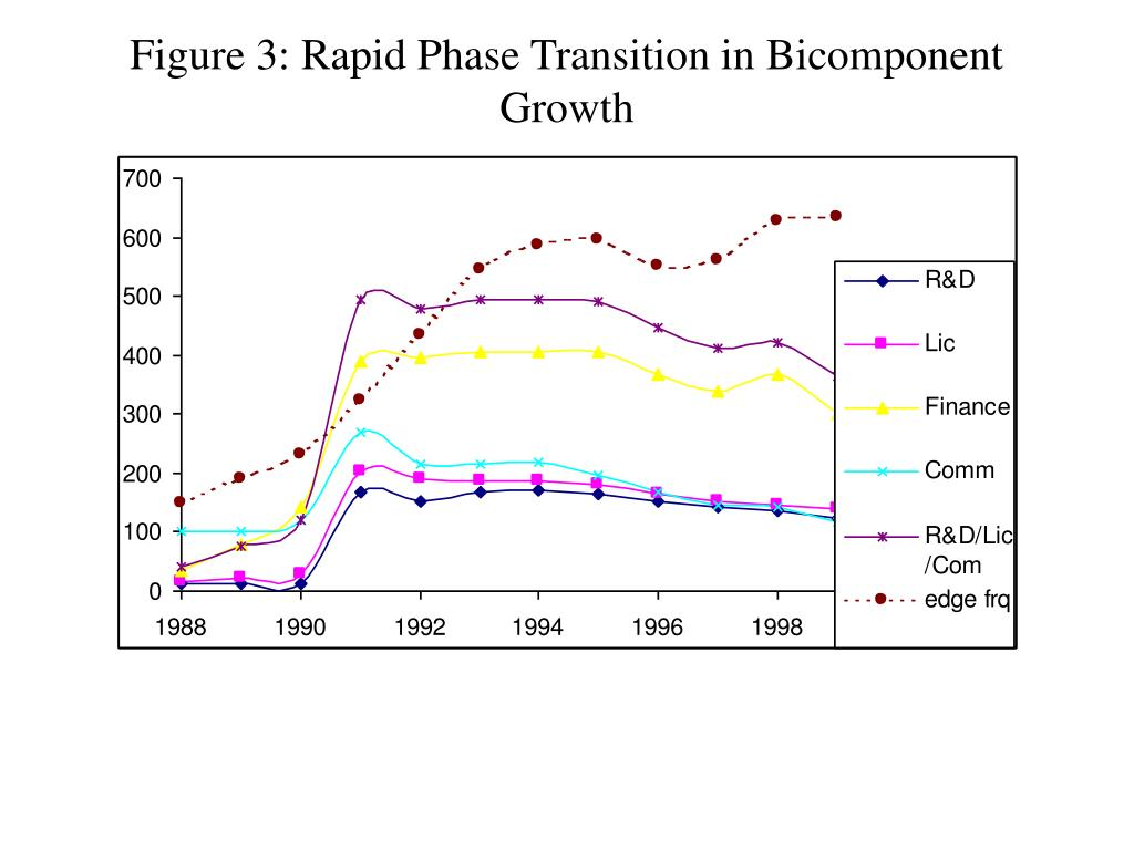 Figure 3: Rapid Phase Transition in Bicomponent Growth