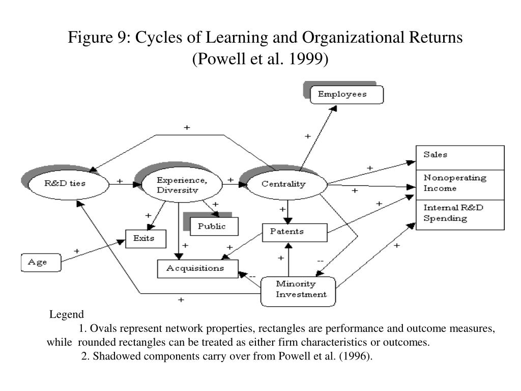 Figure 9: Cycles of Learning and Organizational Returns