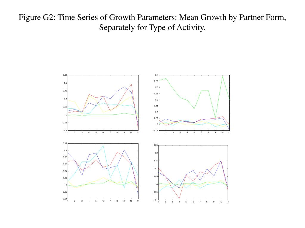 Figure G2: Time Series of Growth Parameters: Mean Growth by Partner Form, Separately for Type of Activity.