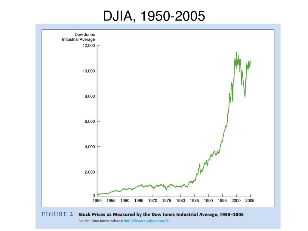 DJIA, 1950-2005