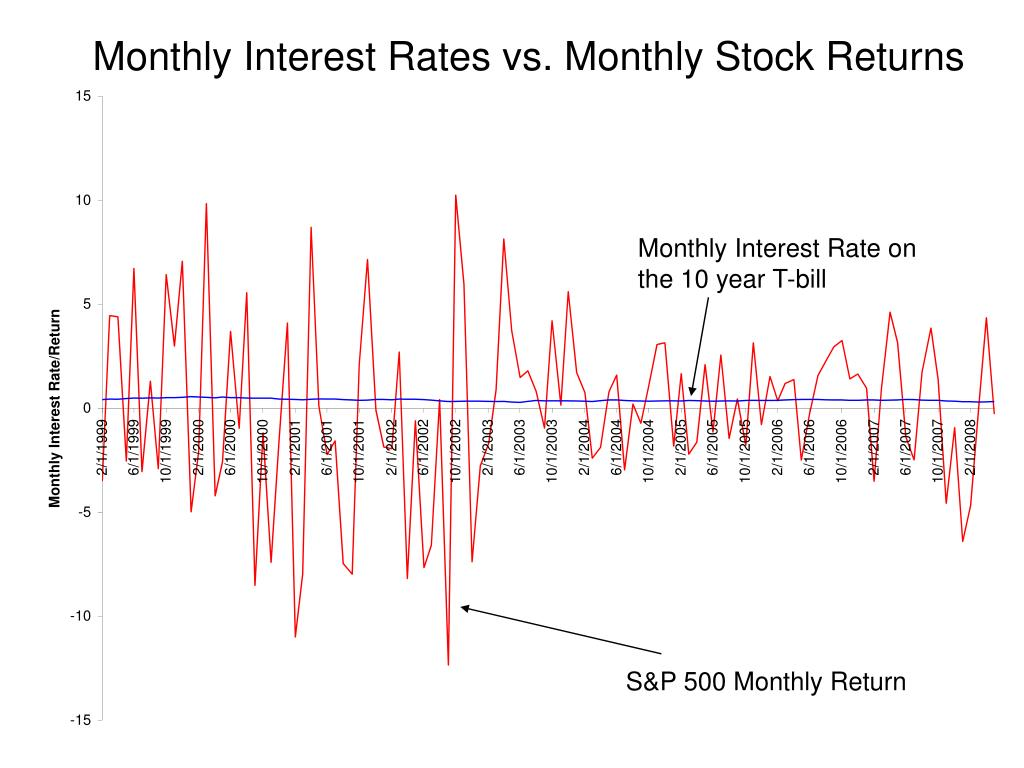 Monthly Interest Rates vs. Monthly Stock Returns