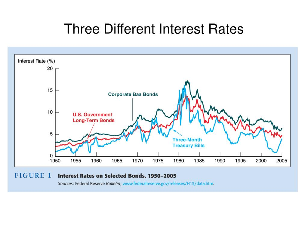 Three Different Interest Rates