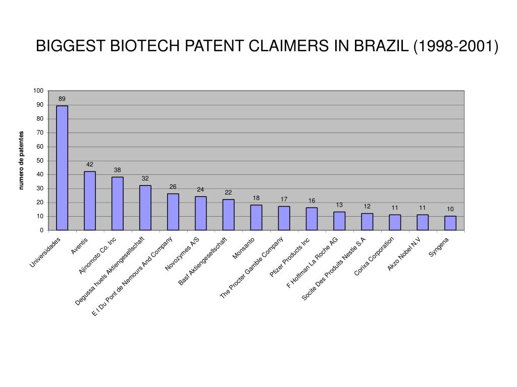 BIGGEST BIOTECH PATENT CLAIMERS IN BRAZIL (1998-2001)