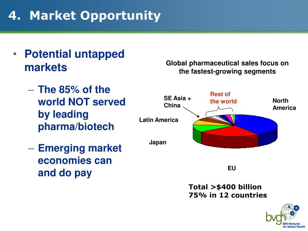 4.  Market Opportunity