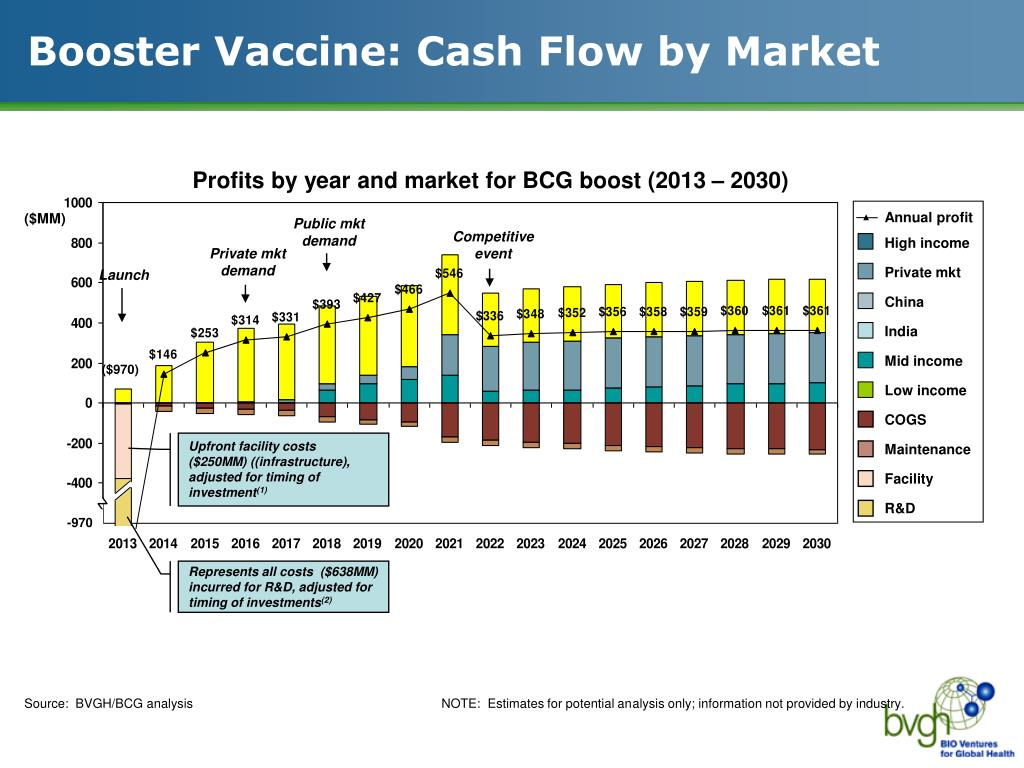 Booster Vaccine: Cash Flow by Market