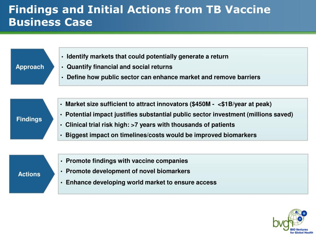 Findings and Initial Actions from TB Vaccine Business Case