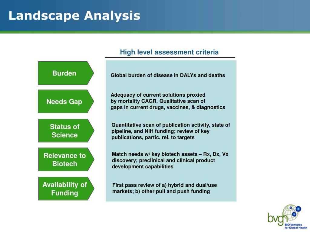Landscape Analysis