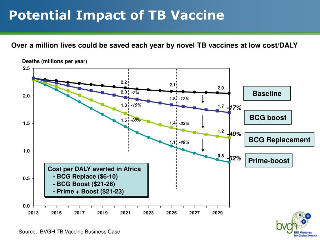 Potential Impact of TB Vaccine