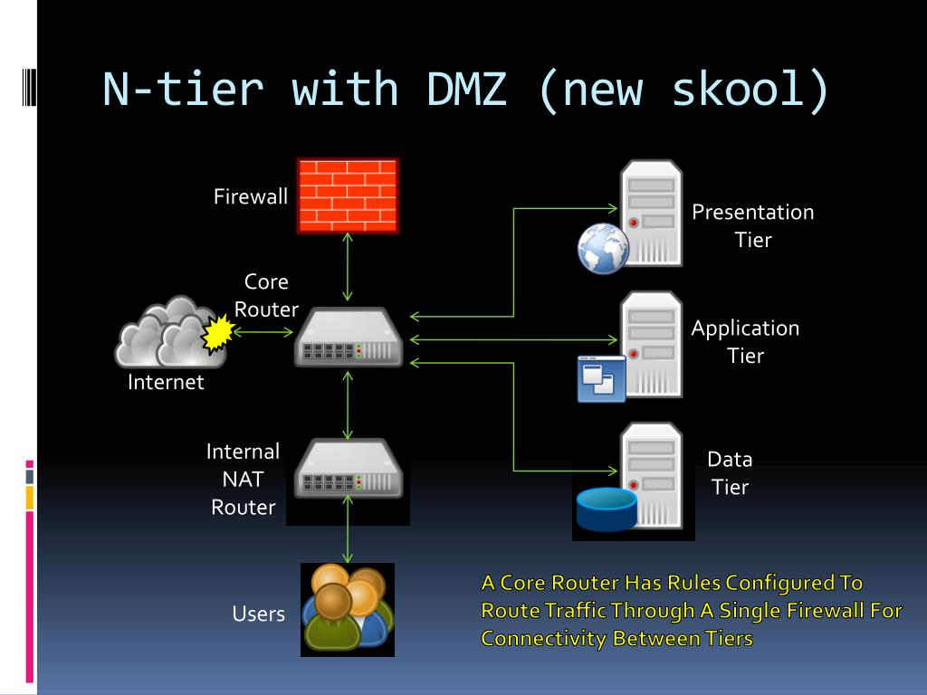 N-tier with DMZ (new