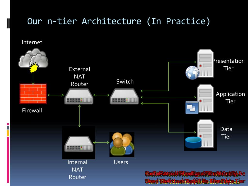 Our n-tier Architecture (In Practice)