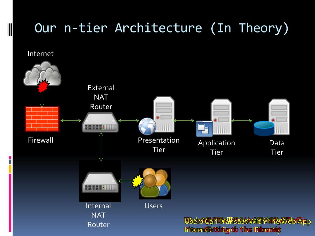 Our n-tier Architecture (In Theory)