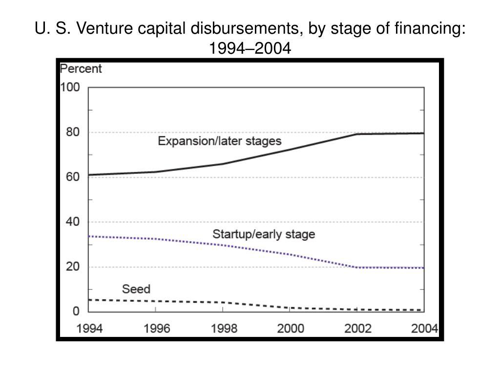 U. S. Venture capital disbursements, by stage of financing: