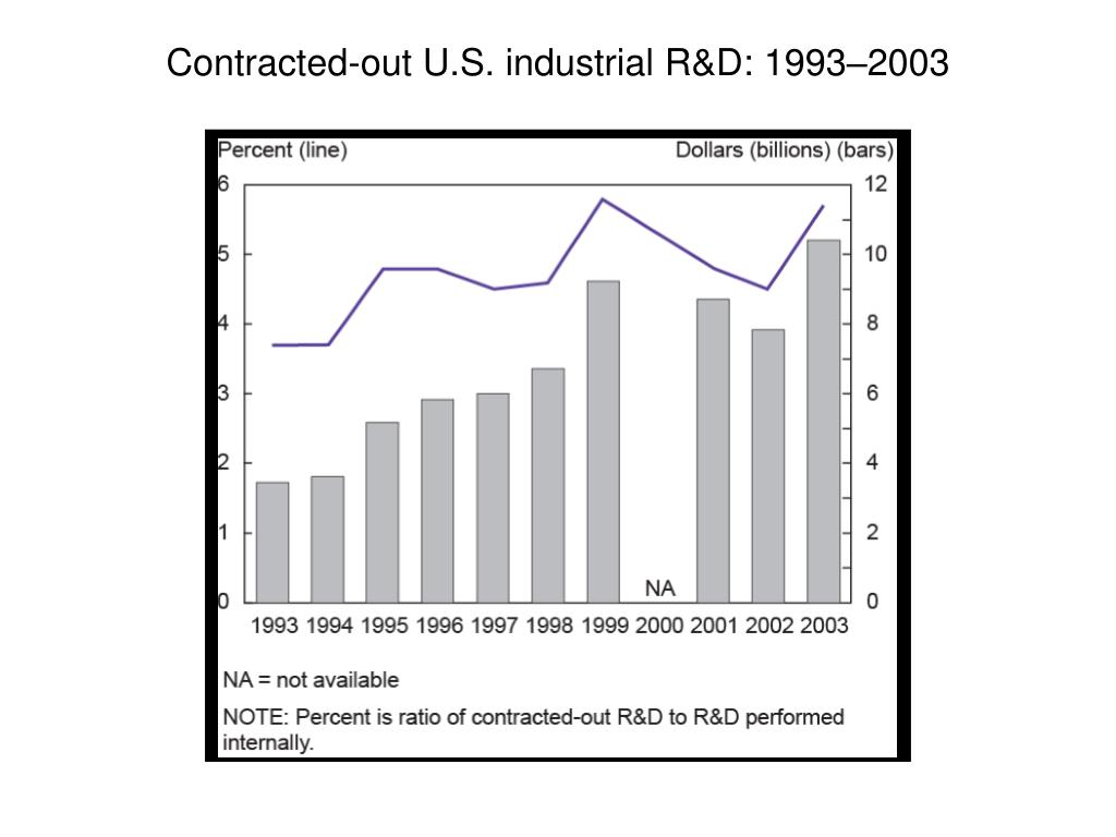 Contracted-out U.S. industrial R&D: 1993–2003