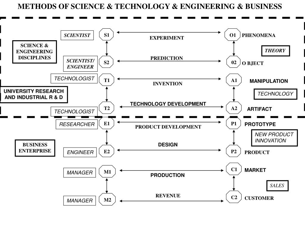 METHODS OF SCIENCE & TECHNOLOGY & ENGINEERING & BUSINESS