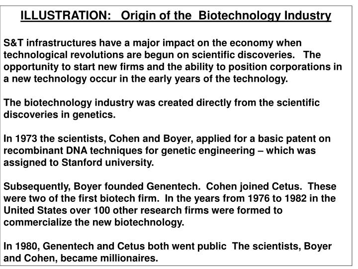 ILLUSTRATION:   Origin of the  Biotechnology Industry