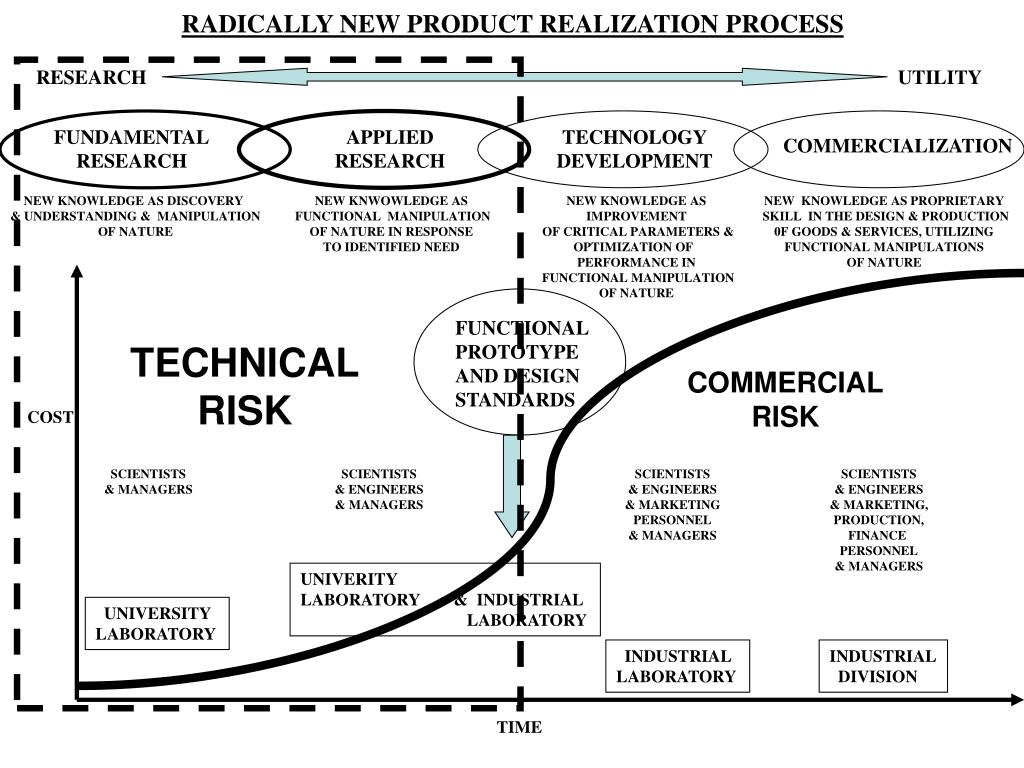 RADICALLY NEW PRODUCT REALIZATION PROCESS