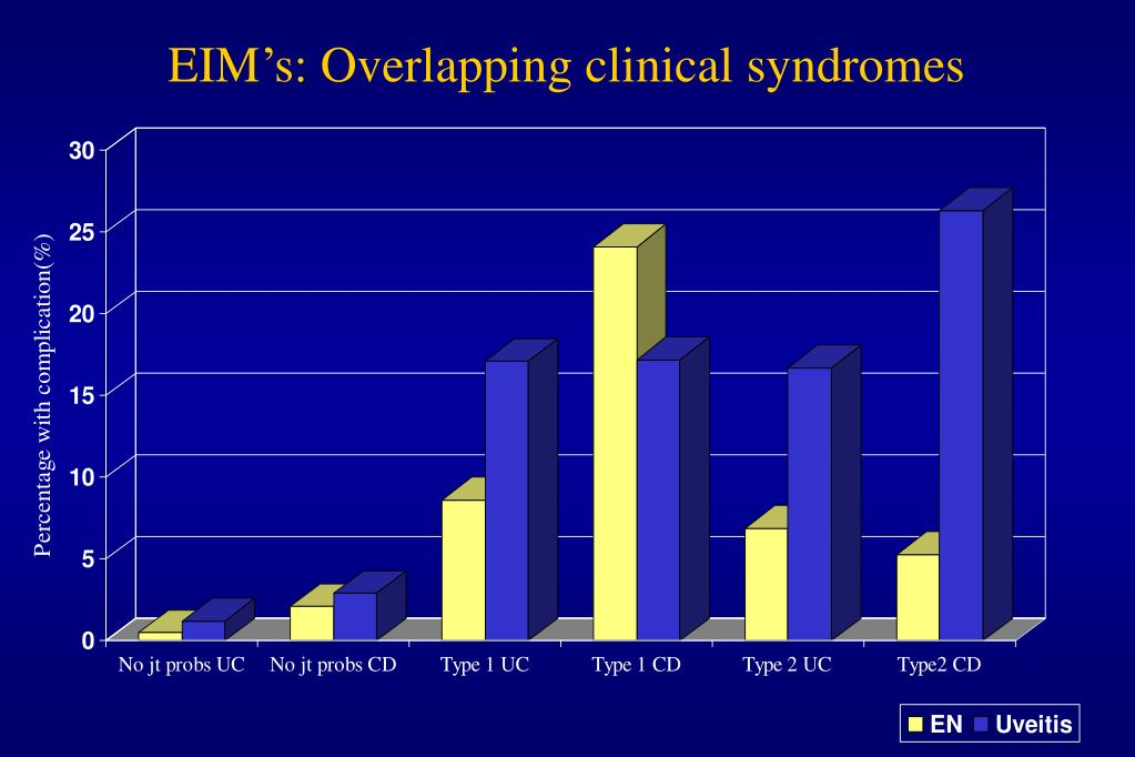 EIM's: Overlapping clinical syndromes