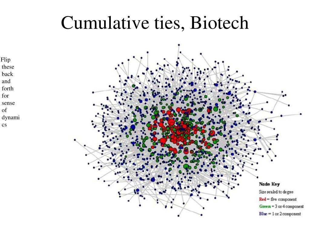 Cumulative ties, Biotech