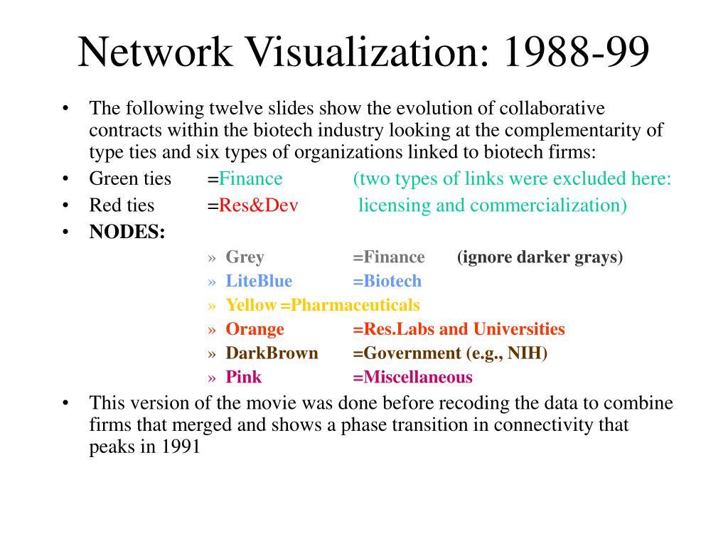 Network Visualization: 1988-99