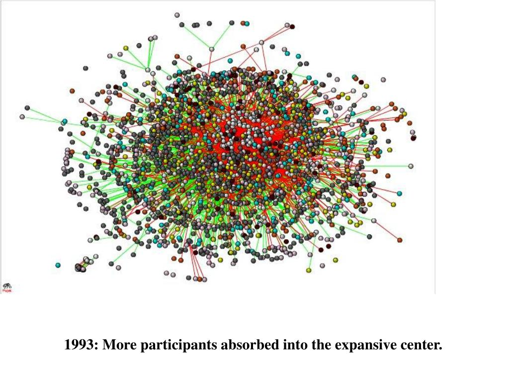 1993: More participants absorbed into the expansive center.