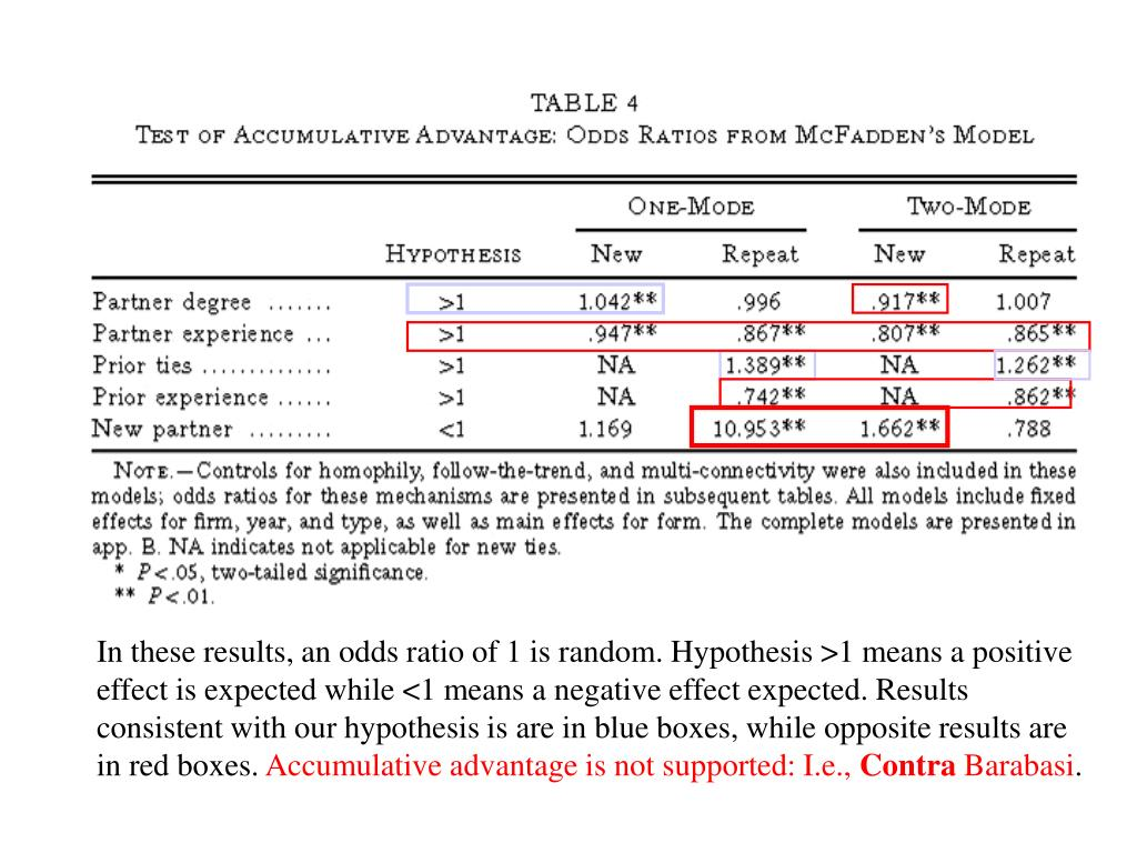 In these results, an odds ratio of 1 is random. Hypothesis >1 means a positive effect is expected while <1 means a negative effect expected. Results consistent with our hypothesis is are in blue boxes, while opposite results are in red boxes.