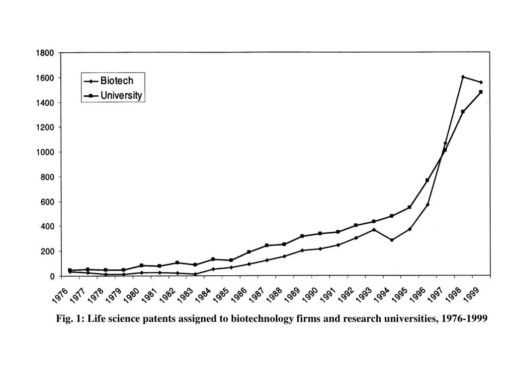 Fig. 1: Life science patents assigned to biotechnology firms and research universities, 1976-1999