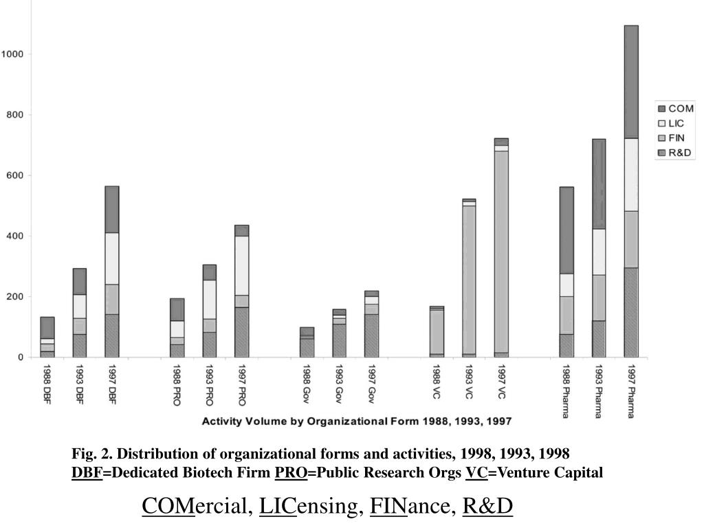 Fig. 2. Distribution of organizational forms and activities, 1998, 1993, 1998