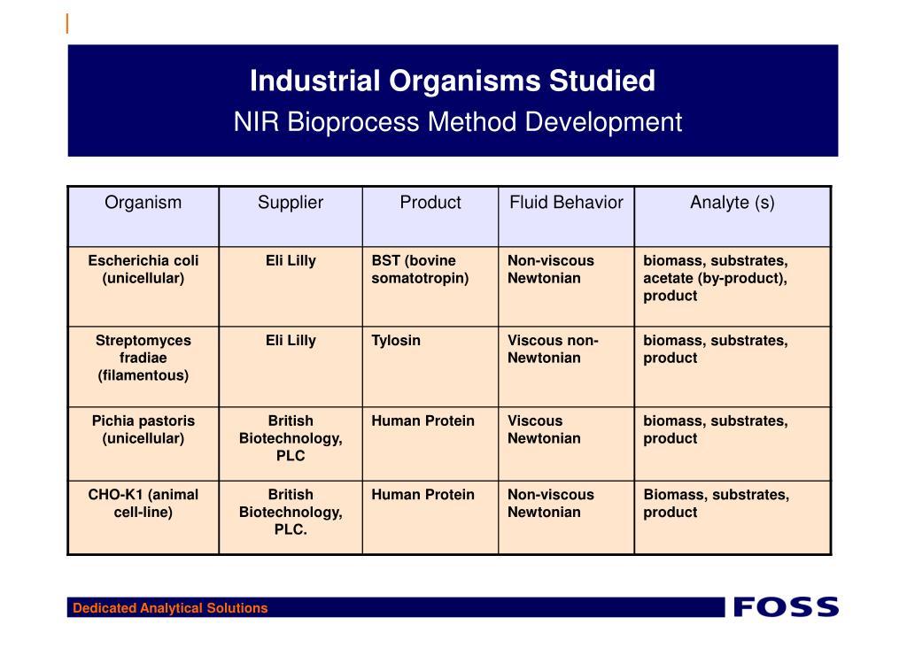 Industrial Organisms Studied