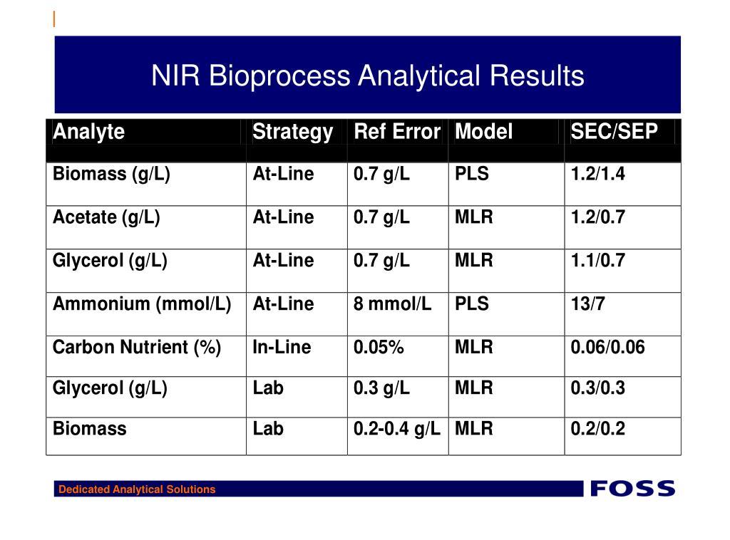 NIR Bioprocess Analytical Results