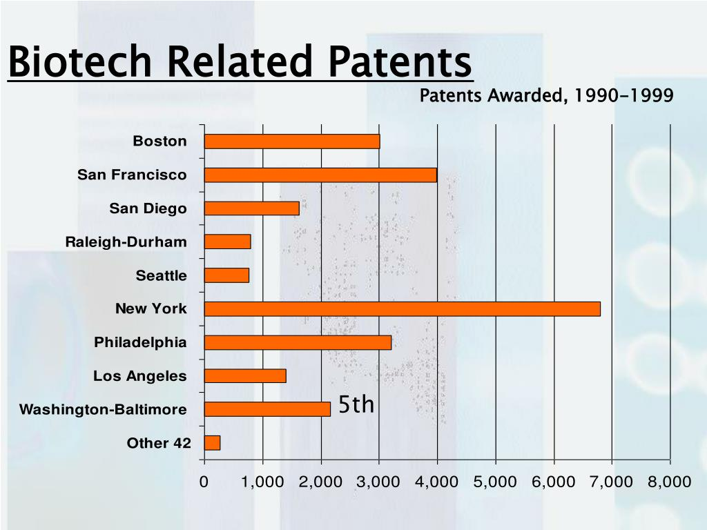 Biotech Related Patents
