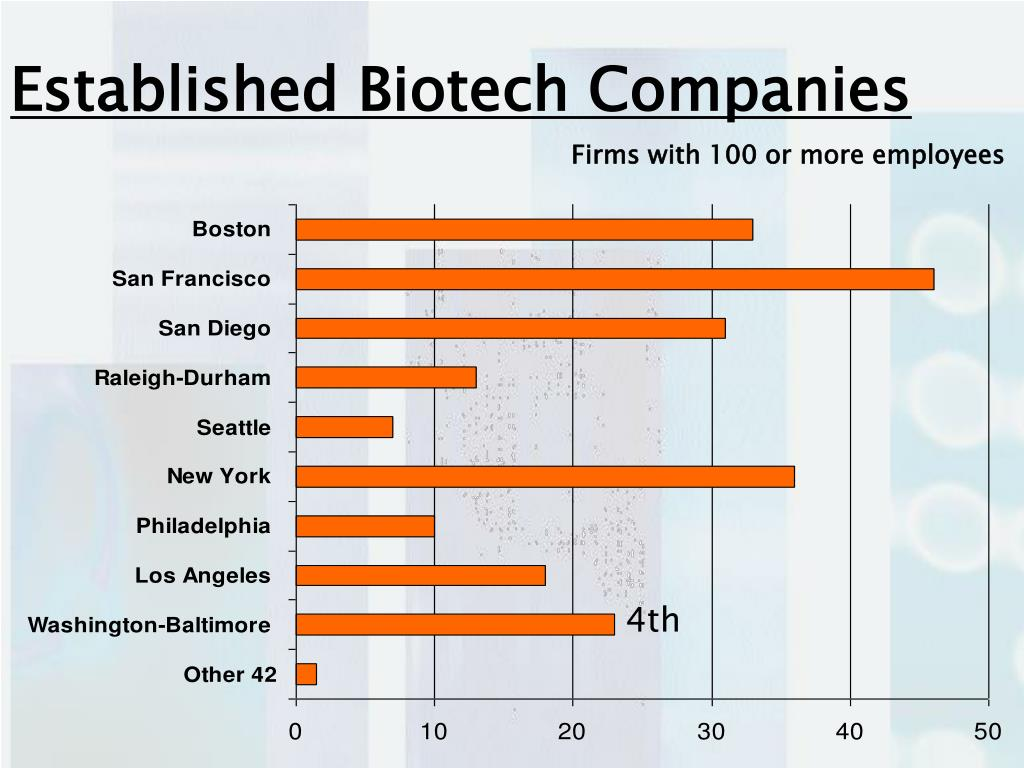 Established Biotech Companies